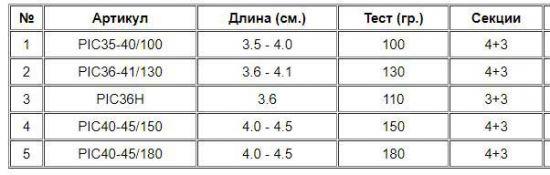 параметры моделей серии