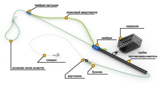 монтаж с противозакручивателем