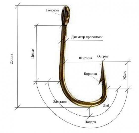 Названия частей крючка