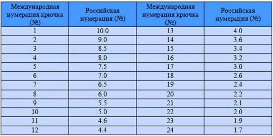 Таблица соответствия нумераций