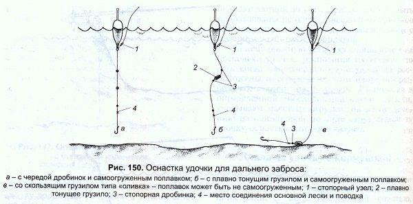 Схема оснастки