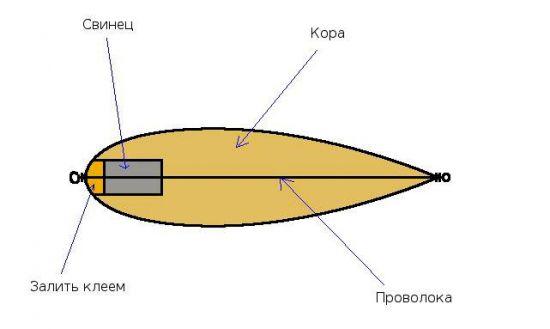 Устройство сибирской балды