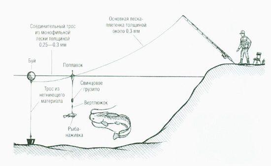 Общий вид снасти с подводным поплавком