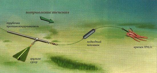 Поведение оснастки на течении