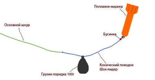 Схема маркерной оснастки