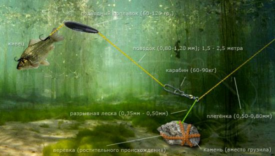 монтаж с подводным поплавком