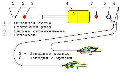Схема сборки оснастки