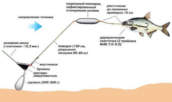 Подводный поплавок