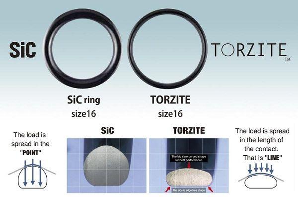 Спиннинговые кольца