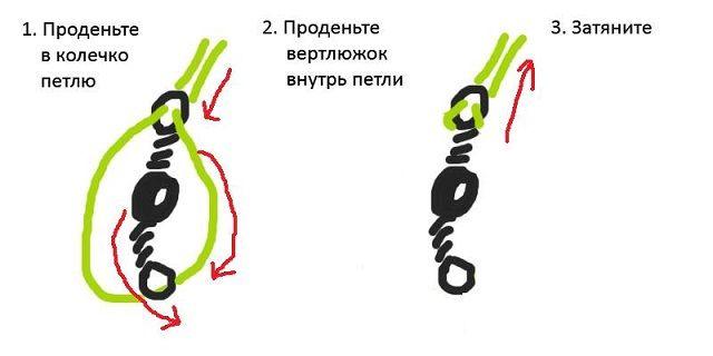Метод накидки