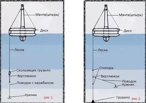Схемы оснасток кружка