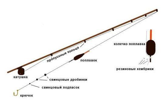 Схема огрузки удочки