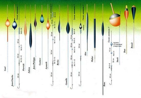 Варианты поплавочных оснасток
