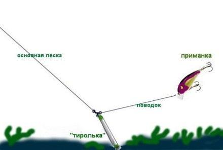 Техника джиговой ловли с берега и лодки и подбор снасти и приманок