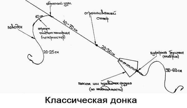 схема донки