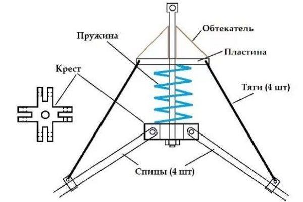 Схема паука