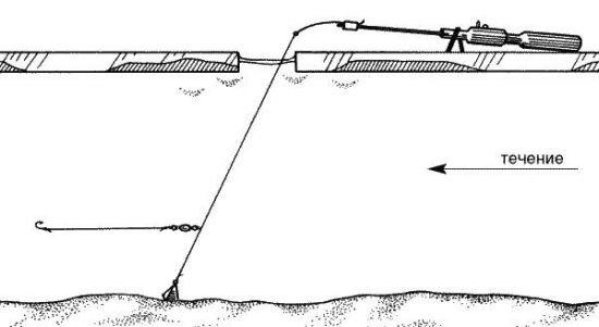 Схема классической кивковой снасти