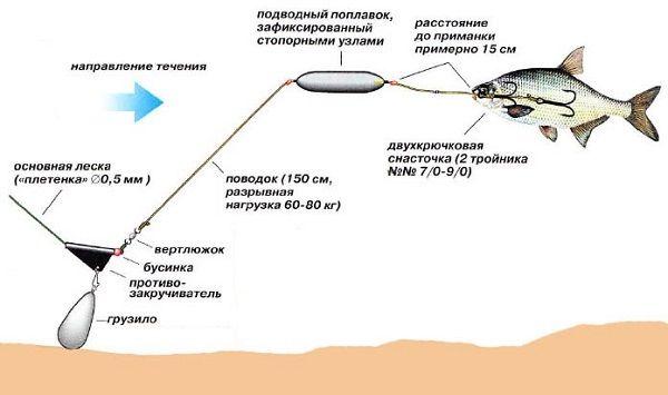 Снасть с подводным поплавком