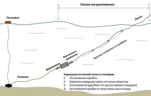 Схема резинки с кормушкой