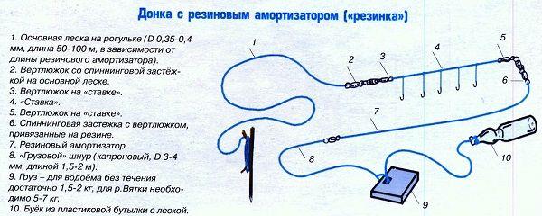 Схема резинки для течения
