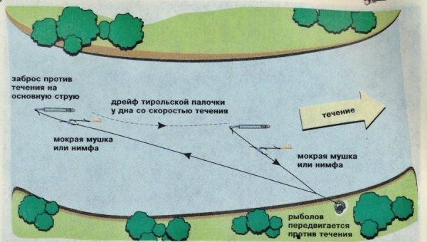 Схема ловли
