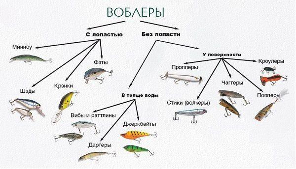 Классификация воблеров