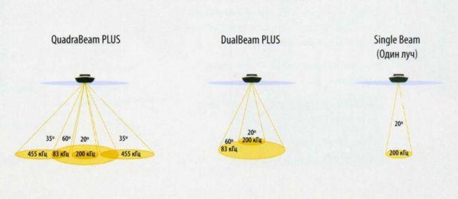 Сравнение работы одно и многолучевых эхолотов