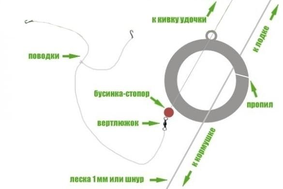 Кольцовка