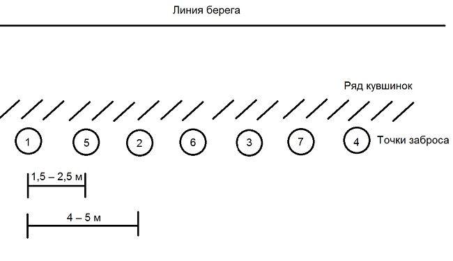 Схема забросов